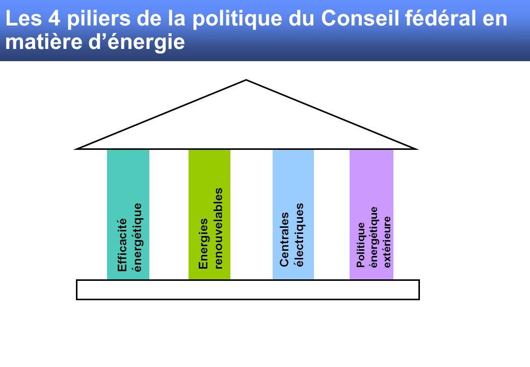 Efficacité énergétique Energies renouvelables Centrales électriques Politique énergétique extérieure Les 4 piliers de la politique du Conseil fédéral