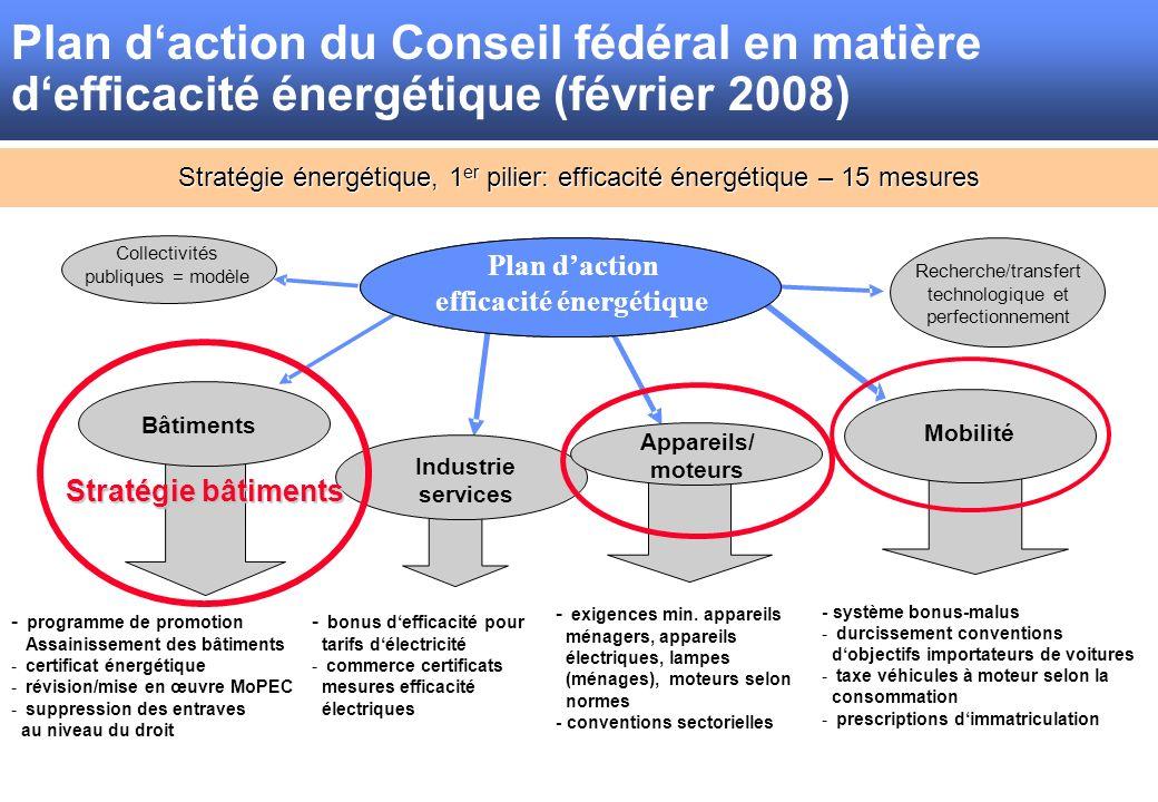 Stratégie énergétique, 1 er pilier: efficacité énergétique – 15 mesures Plan daction efficacité énergétique Mobilité Appareils/ moteurs - programme de