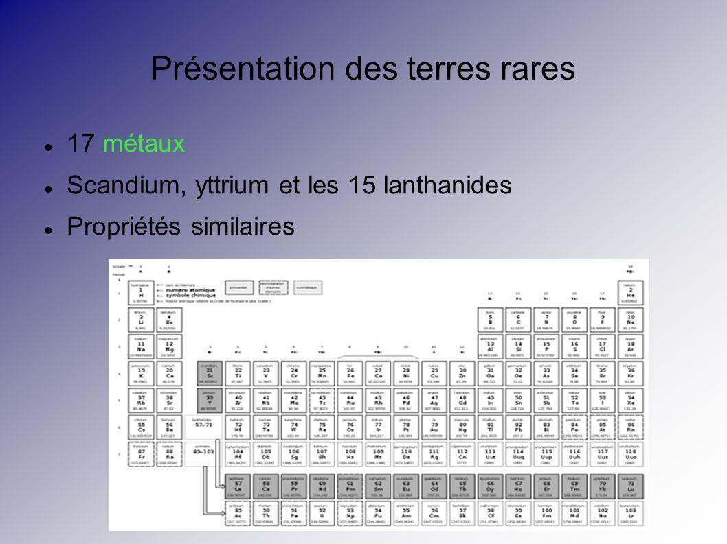 Propriétés physico-chimiques Couche 4f incomplète et interne Propriétés chimiques voisines Luminescence Magnétisme Propriétés réfractaires 2 groupes principaux : terres rares lourdes (64 à 71) et légères (57 à 63) lourdes moins abondantes car le rayon ionique diminue avec l augmentation du nombre de masse