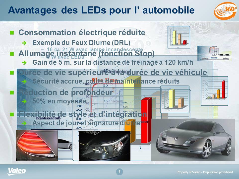 Property of Valeo – Duplication prohibited 4 Avantages des LEDs pour l automobile Consommation électrique réduite Exemple du Feux Diurne (DRL) Allumag
