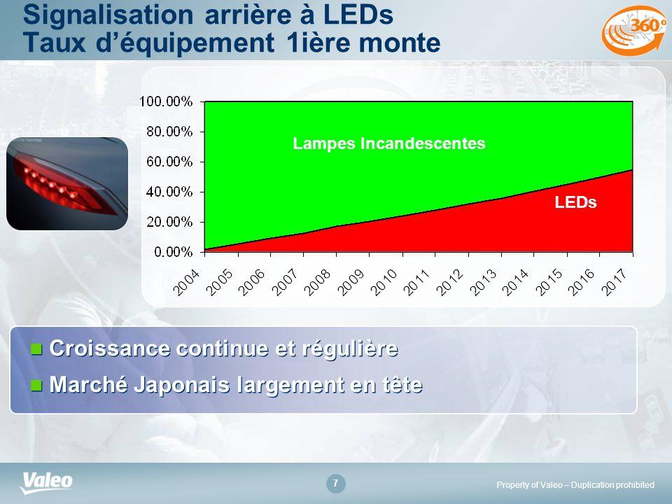 Property of Valeo – Duplication prohibited 7 Signalisation arrière à LEDs Taux déquipement 1ière monte Croissance continue et régulière Marché Japonai