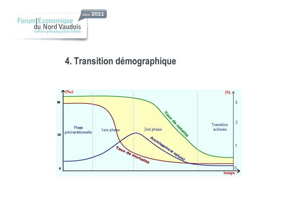 4. Transition démographique
