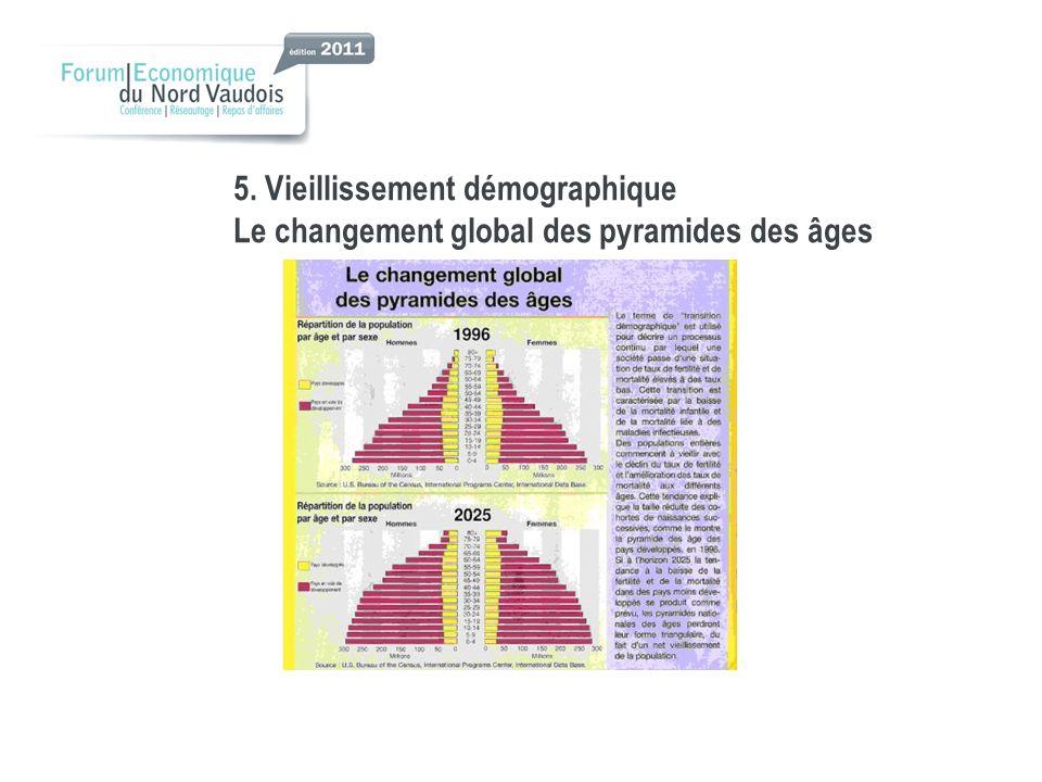 5. Vieillissement démographique Le changement global des pyramides des âges