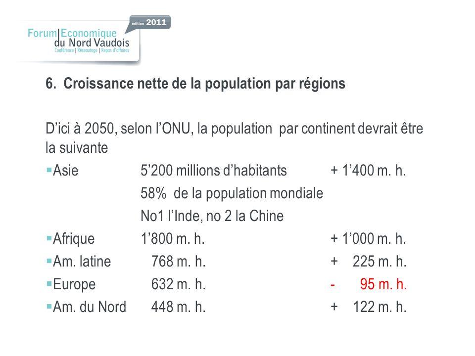 6.Croissance nette de la population par régions Dici à 2050, selon lONU, la population par continent devrait être la suivante Asie5200 millions dhabitants + 1400 m.