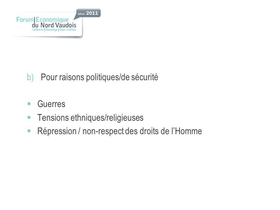b)Pour raisons politiques/de sécurité Guerres Tensions ethniques/religieuses Répression / non-respect des droits de lHomme