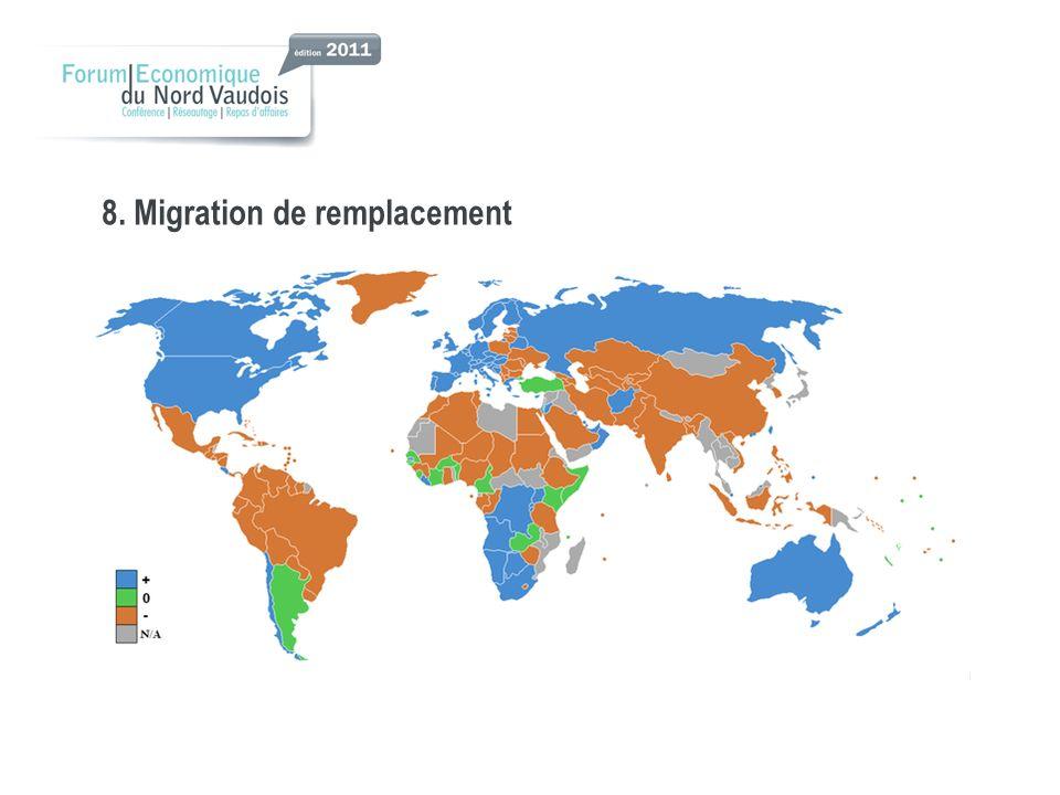 8. Migration de remplacement