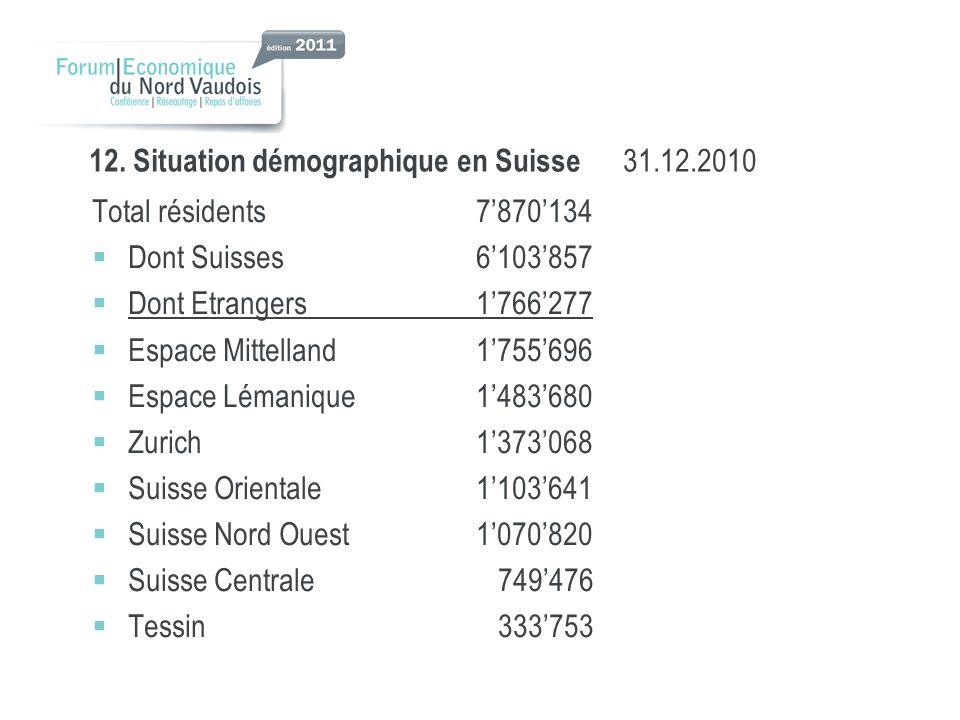 12. Situation démographique en Suisse 31.12.2010 Total résidents7870134 Dont Suisses6103857 Dont Etrangers1766277 Espace Mittelland1755696 Espace Léma