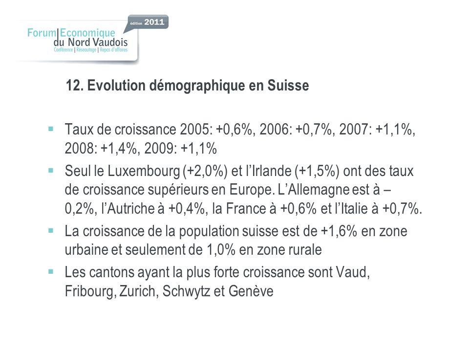 12. Evolution démographique en Suisse Taux de croissance 2005: +0,6%, 2006: +0,7%, 2007: +1,1%, 2008: +1,4%, 2009: +1,1% Seul le Luxembourg (+2,0%) et