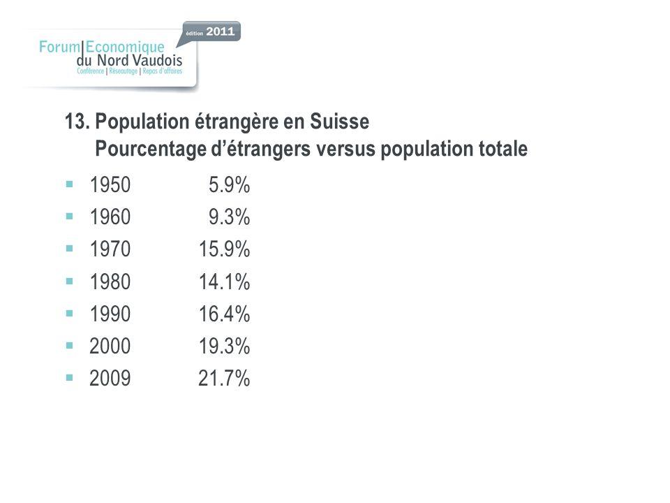 13. Population étrangère en Suisse Pourcentage détrangers versus population totale 1950 5.9% 1960 9.3% 197015.9% 198014.1% 199016.4% 200019.3% 200921.