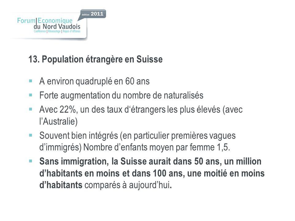 13. Population étrangère en Suisse A environ quadruplé en 60 ans Forte augmentation du nombre de naturalisés Avec 22%, un des taux détrangers les plus