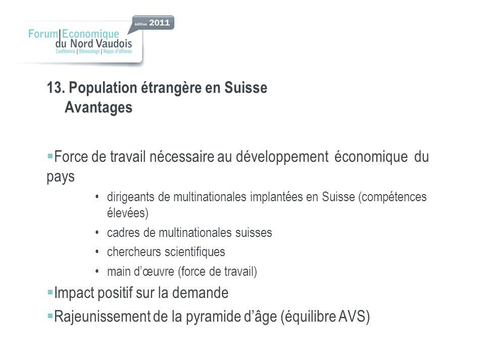 13. Population étrangère en Suisse Avantages Force de travail nécessaire au développement économique du pays dirigeants de multinationales implantées
