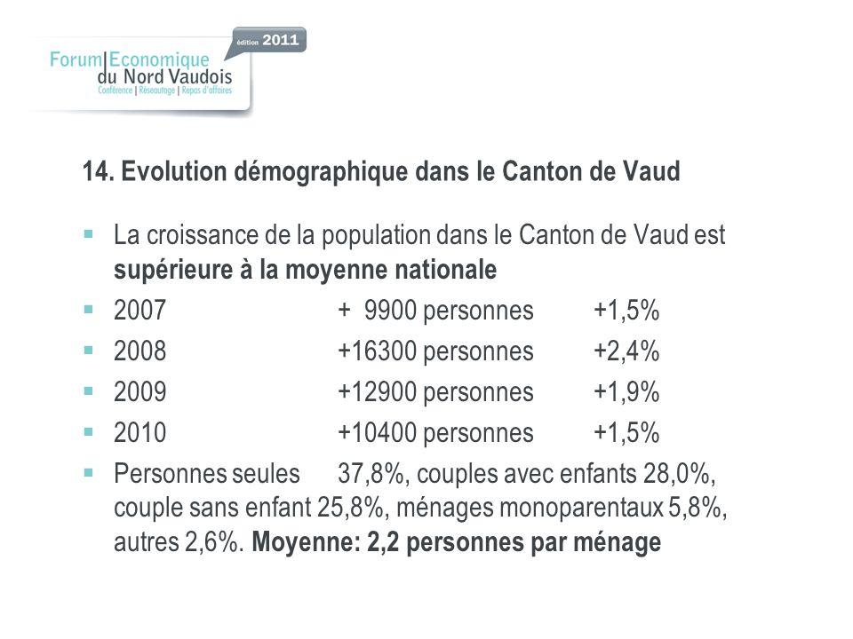 14. Evolution démographique dans le Canton de Vaud La croissance de la population dans le Canton de Vaud est supérieure à la moyenne nationale 2007+ 9