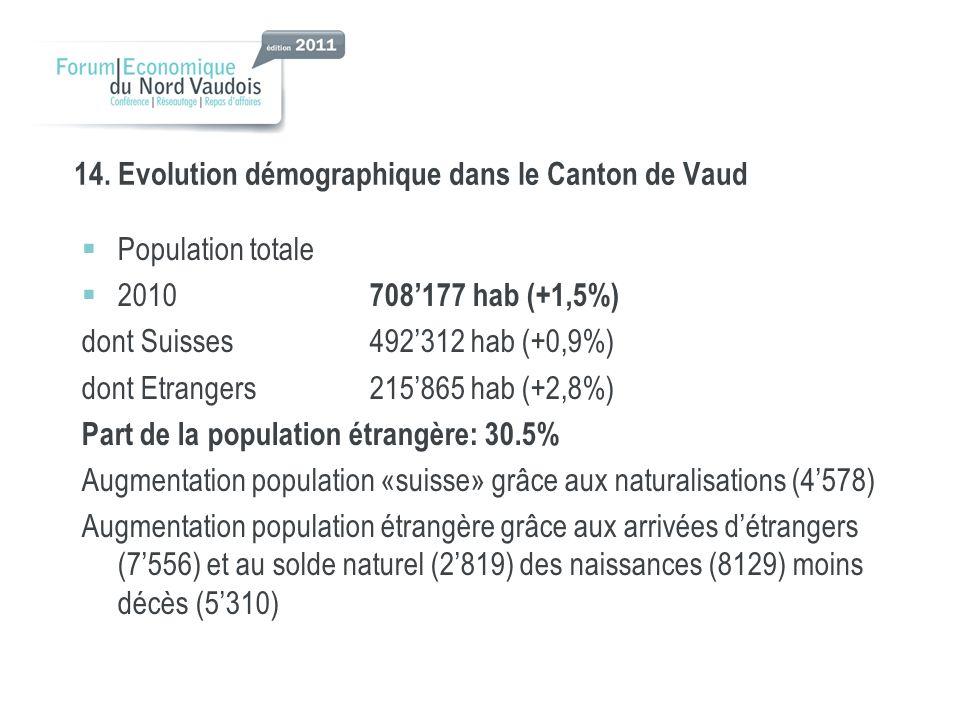 14. Evolution démographique dans le Canton de Vaud Population totale 2010 708177 hab (+1,5%) dont Suisses492312 hab (+0,9%) dont Etrangers215865 hab (