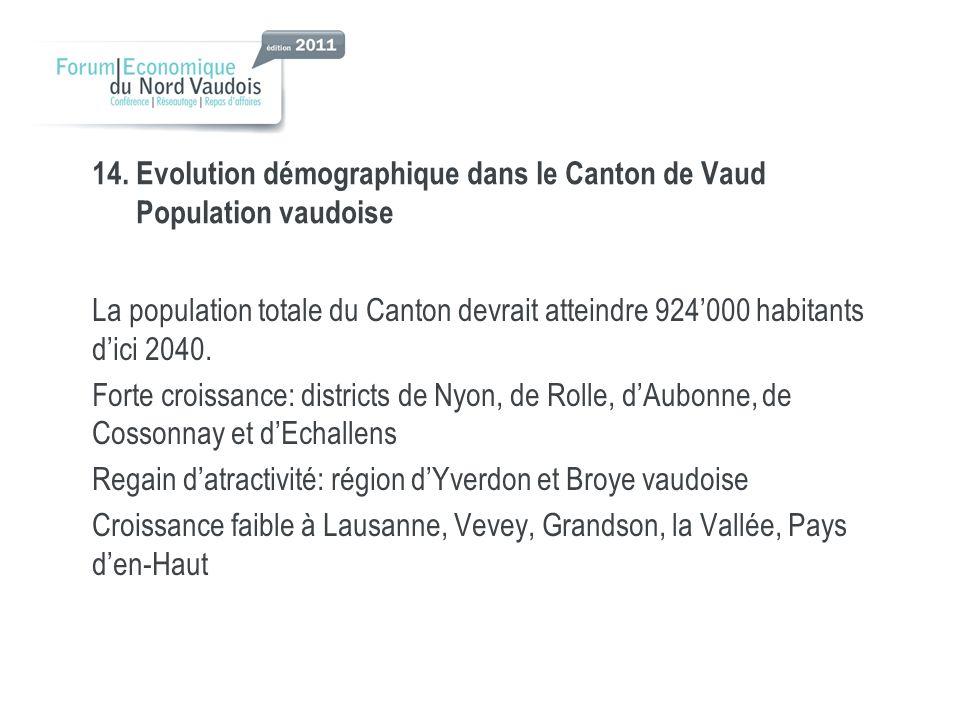 14. Evolution démographique dans le Canton de Vaud Population vaudoise La population totale du Canton devrait atteindre 924000 habitants dici 2040. Fo