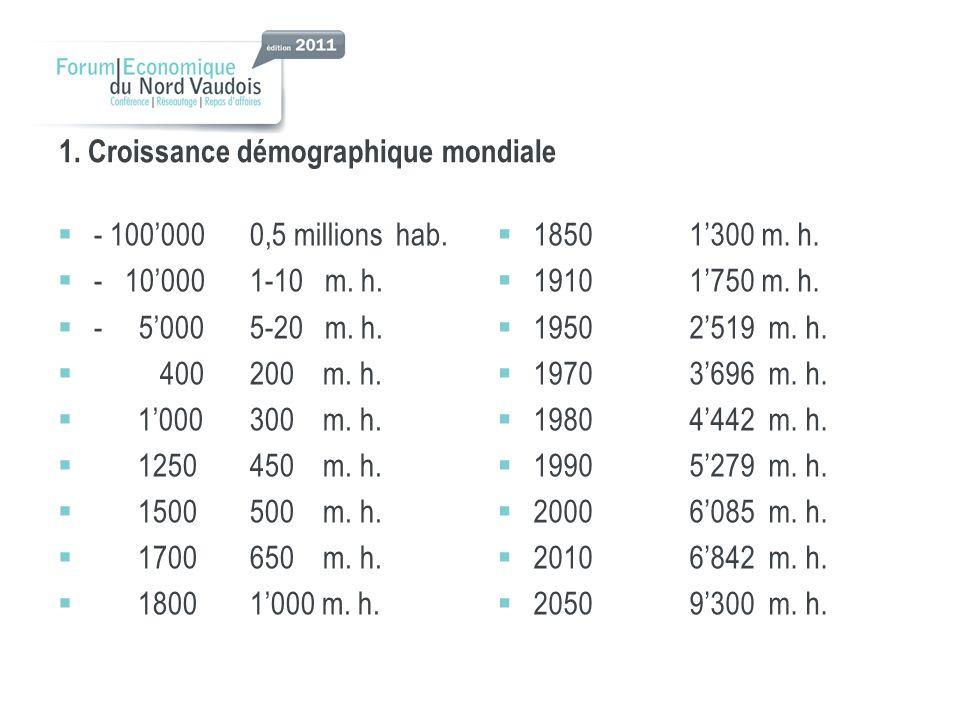 1.Croissance démographique mondiale - 1000000,5 millions hab.