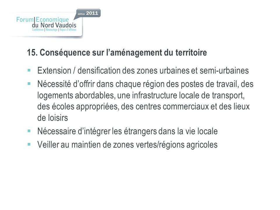15. Conséquence sur laménagement du territoire Extension / densification des zones urbaines et semi-urbaines Nécessité doffrir dans chaque région des