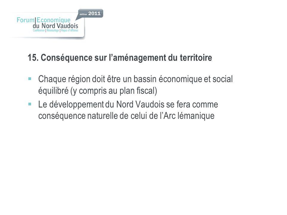 15. Conséquence sur laménagement du territoire Chaque région doit être un bassin économique et social équilibré (y compris au plan fiscal) Le développ