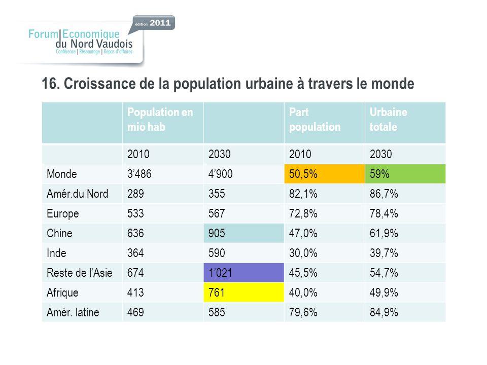 16. Croissance de la population urbaine à travers le monde Population en mio hab Part population Urbaine totale 2010203020102030 Monde3486490050,5%59%