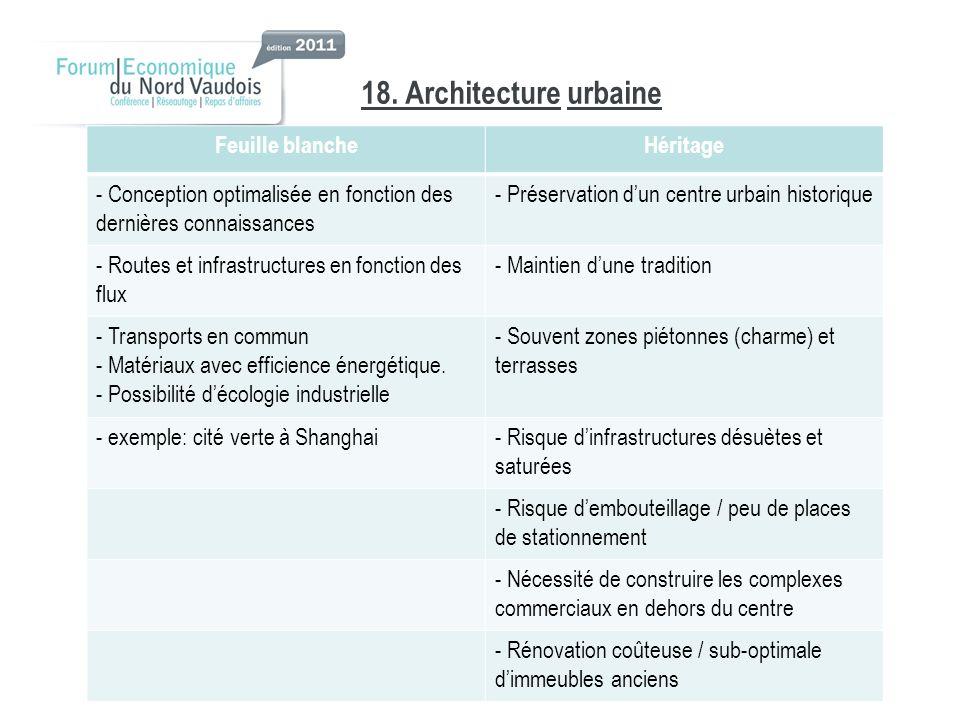18. Architectureurbaine Feuille blancheHéritage - Conception optimalisée en fonction des dernières connaissances - Préservation dun centre urbain hist