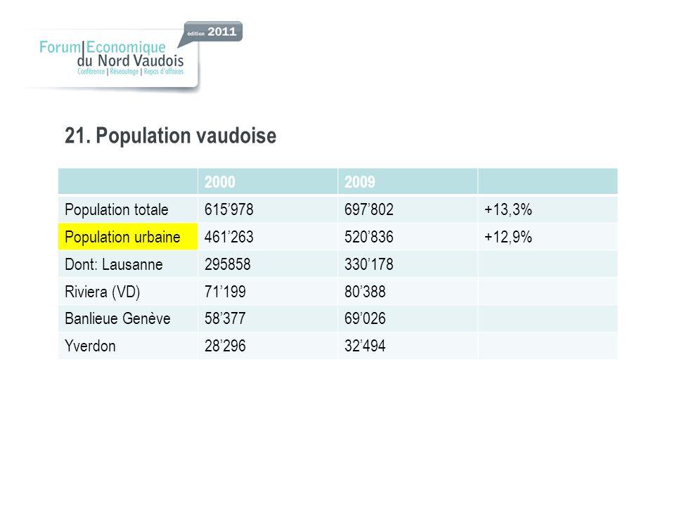 21. Population vaudoise 20002009 Population totale615978697802+13,3% Population urbaine461263520836+12,9% Dont: Lausanne295858330178 Riviera (VD)71199