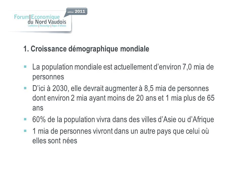 La population mondiale est actuellement denviron 7,0 mia de personnes Dici à 2030, elle devrait augmenter à 8,5 mia de personnes dont environ 2 mia ayant moins de 20 ans et 1 mia plus de 65 ans 60% de la population vivra dans des villes dAsie ou dAfrique 1 mia de personnes vivront dans un autre pays que celui où elles sont nées