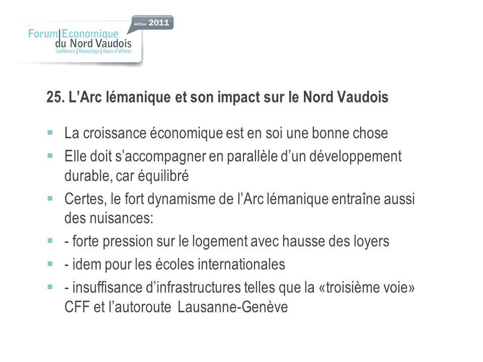 25. LArc lémanique et son impact sur le Nord Vaudois La croissance économique est en soi une bonne chose Elle doit saccompagner en parallèle dun dével
