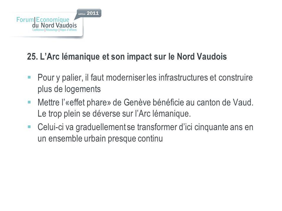 25. LArc lémanique et son impact sur le Nord Vaudois Pour y palier, il faut moderniser les infrastructures et construire plus de logements Mettre l«ef