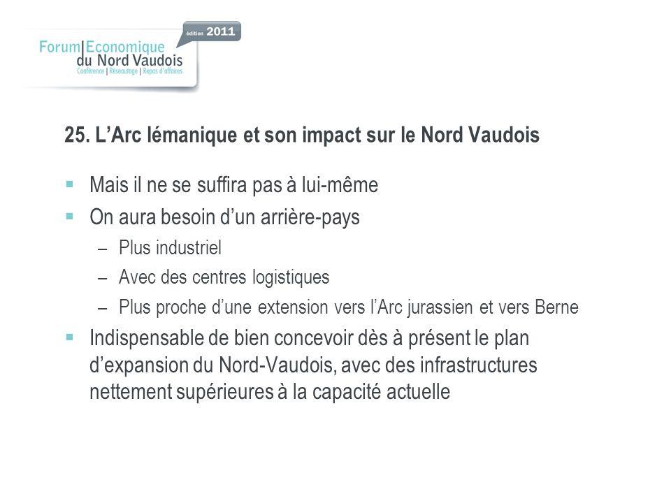 25. LArc lémanique et son impact sur le Nord Vaudois Mais il ne se suffira pas à lui-même On aura besoin dun arrière-pays –Plus industriel –Avec des c