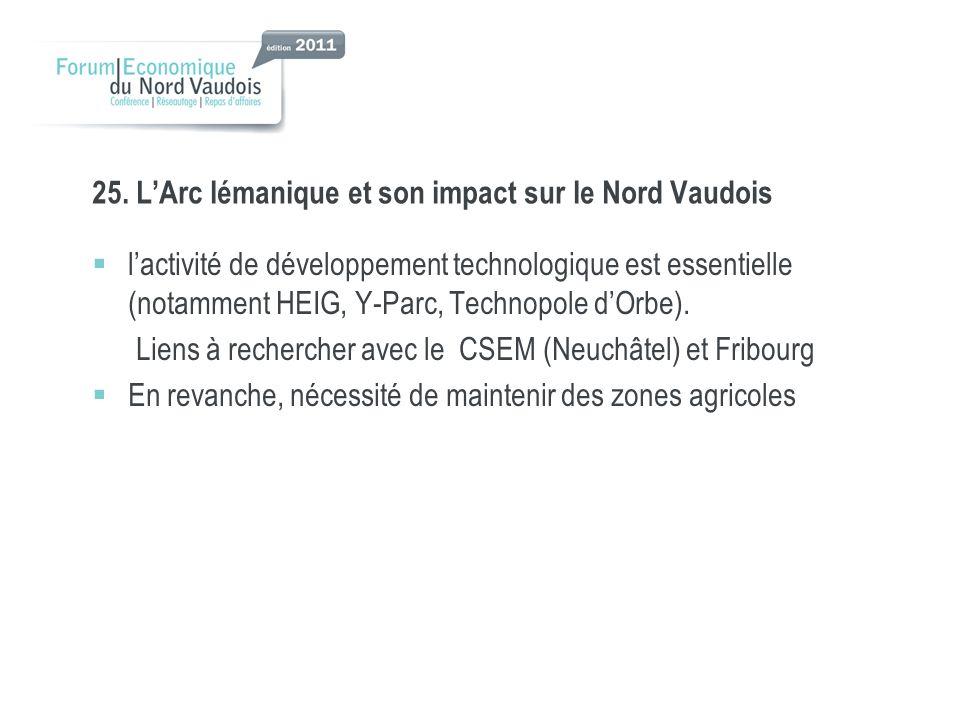 25. LArc lémanique et son impact sur le Nord Vaudois lactivité de développement technologique est essentielle (notamment HEIG, Y-Parc, Technopole dOrb