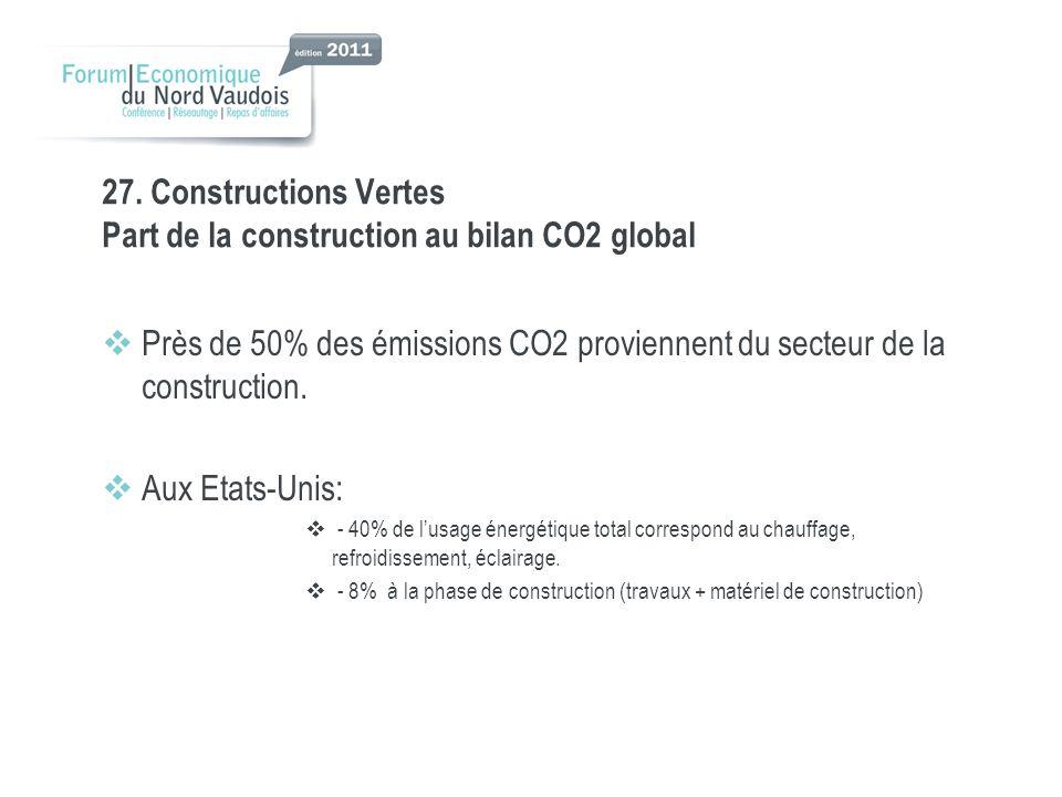 27. Constructions Vertes Part de la construction au bilan CO2 global Près de 50% des émissions CO2 proviennent du secteur de la construction. Aux Etat