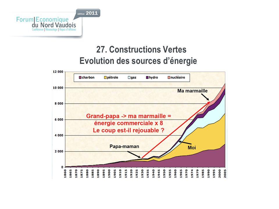 27. Constructions Vertes Evolution des sources dénergie