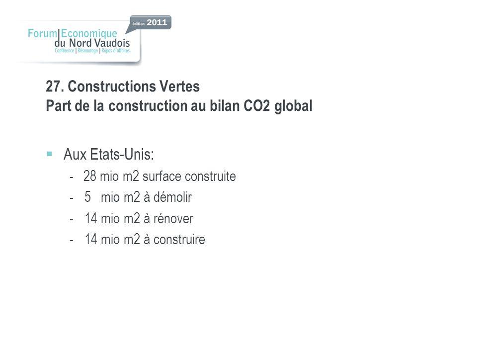 27. Constructions Vertes Part de la construction au bilan CO2 global Aux Etats-Unis: - 28 mio m2 surface construite -5 mio m2 à démolir -14 mio m2 à r
