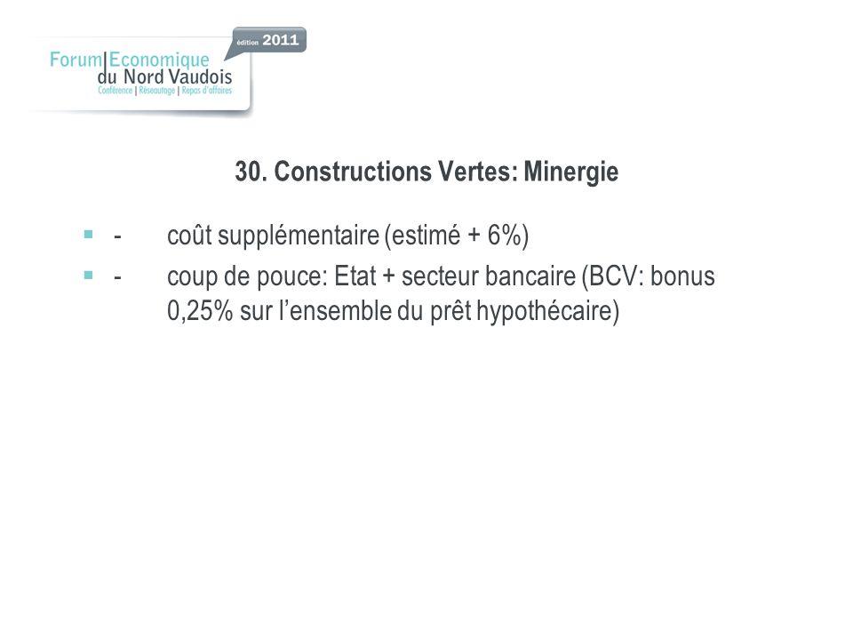 30. Constructions Vertes: Minergie -coût supplémentaire (estimé + 6%) -coup de pouce: Etat + secteur bancaire (BCV: bonus 0,25% sur lensemble du prêt