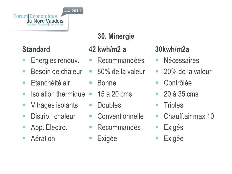 30.Minergie Standard Energies renouv.