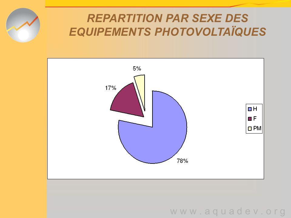 w w w. a q u a d e v. o r g REPARTITION PAR SEXE DES EQUIPEMENTS PHOTOVOLTAÏQUES