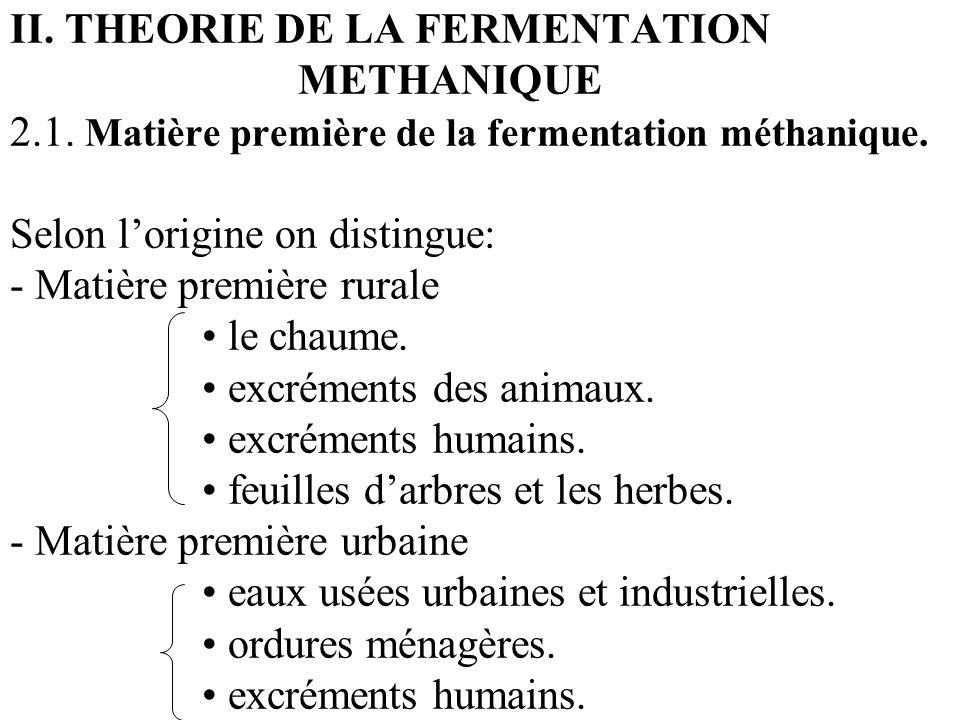 II. THEORIE DE LA FERMENTATION METHANIQUE 2.1. Matière première de la fermentation méthanique. Selon lorigine on distingue: - Matière première rurale