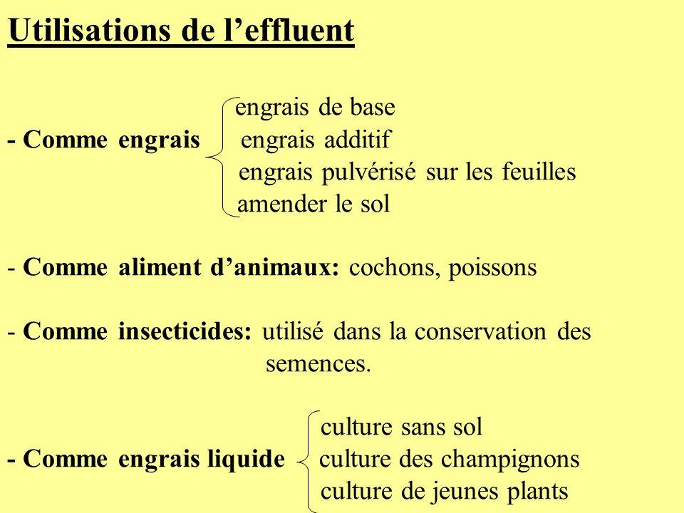 Utilisations de leffluent engrais de base - Comme engrais engrais additif engrais pulvérisé sur les feuilles amender le sol - Comme aliment danimaux: