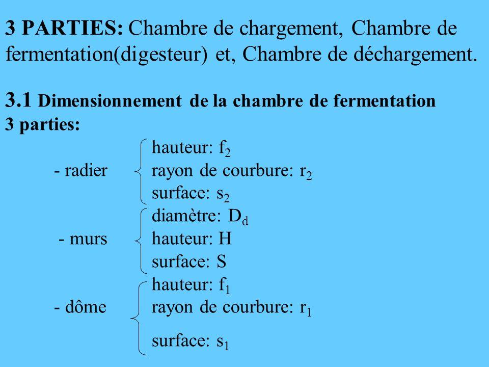 3 PARTIES: Chambre de chargement, Chambre de fermentation(digesteur) et, Chambre de déchargement. 3.1 Dimensionnement de la chambre de fermentation 3
