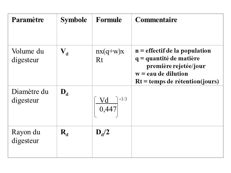 ParamètreSymboleFormuleCommentaire Volume du digesteur VdVd nx(q+w)x Rt n = effectif de la population q = quantité de matière première rejetée/jour w