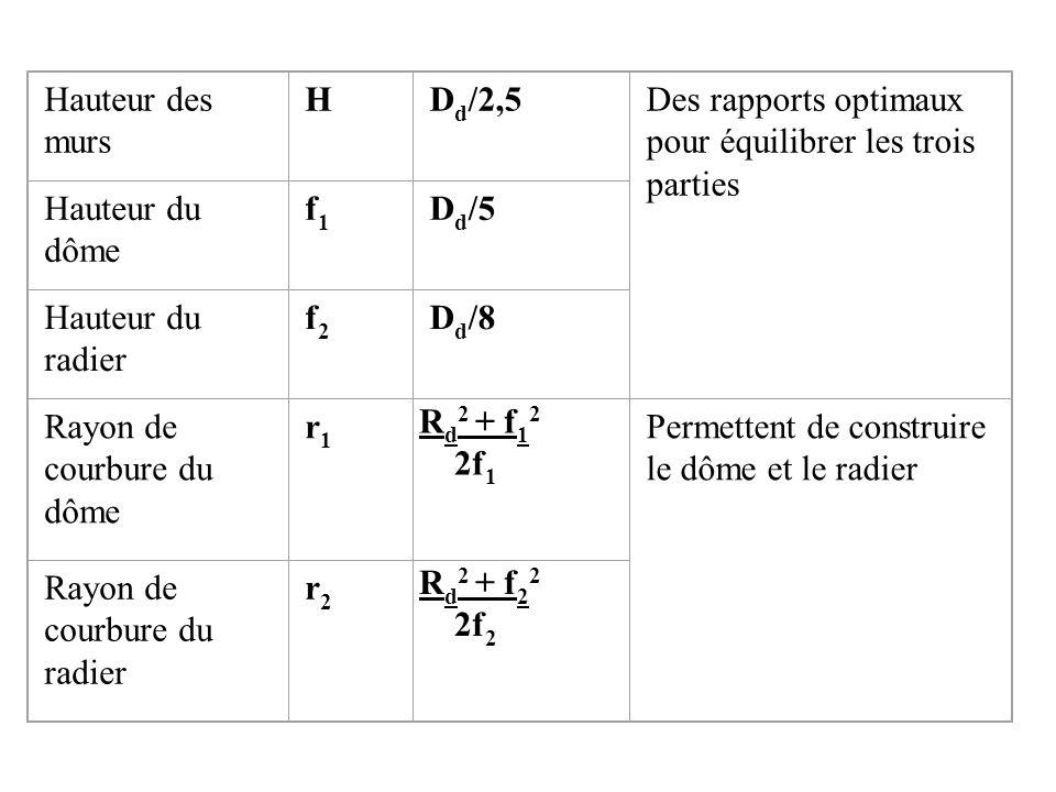 Hauteur des murs HD d /2,5Des rapports optimaux pour équilibrer les trois parties Hauteur du dôme f1f1 D d /5 Hauteur du radier f2f2 D d /8 Rayon de c