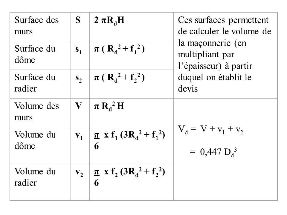 Surface des murs S2 πR d HCes surfaces permettent de calculer le volume de la maçonnerie (en multipliant par lépaisseur) à partir duquel on établit le