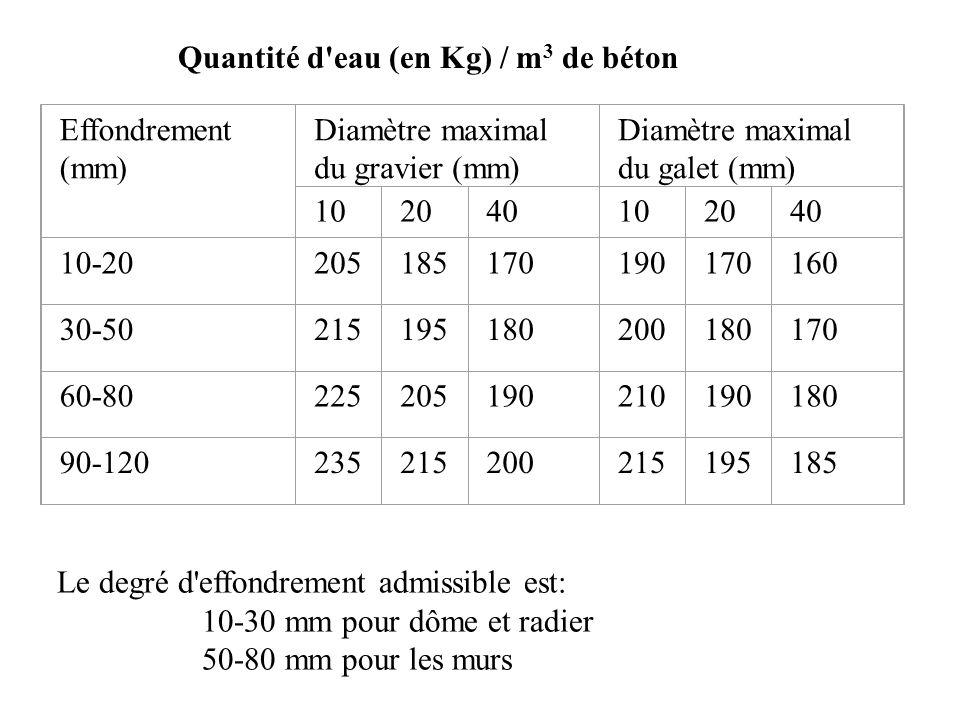 Quantité d'eau (en Kg) / m 3 de béton Effondrement (mm) Diamètre maximal du gravier (mm) Diamètre maximal du galet (mm) 102040102040 10-20205185170190