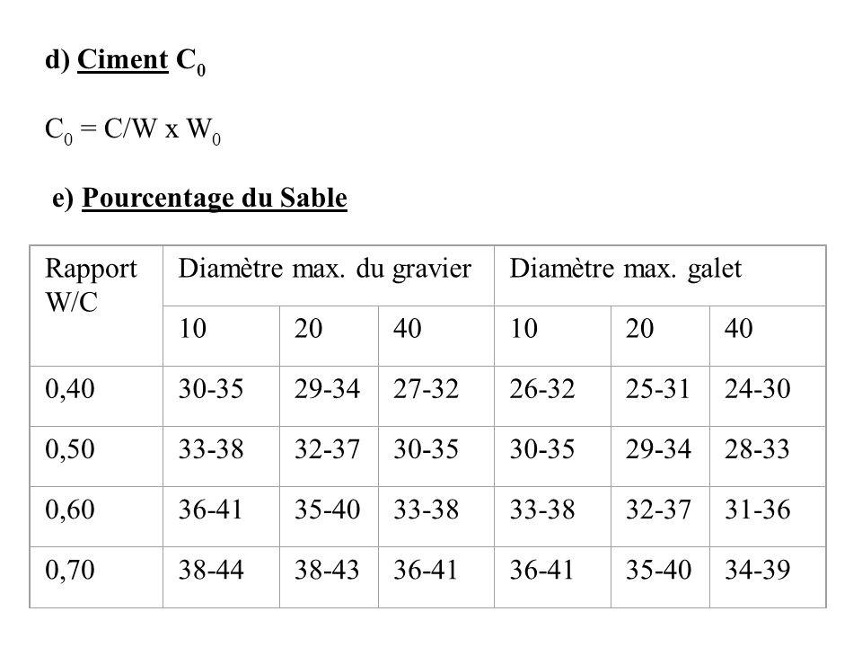 d) Ciment C 0 C 0 = C/W x W 0 e) Pourcentage du Sable Rapport W/C Diamètre max. du gravierDiamètre max. galet 102040102040 0,4030-3529-3427-3226-3225-