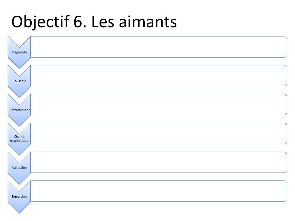 Objectif 6. Les aimants MagnétiteBoussoleÉlectroaimant Champ magnétique AttractionRépulsion