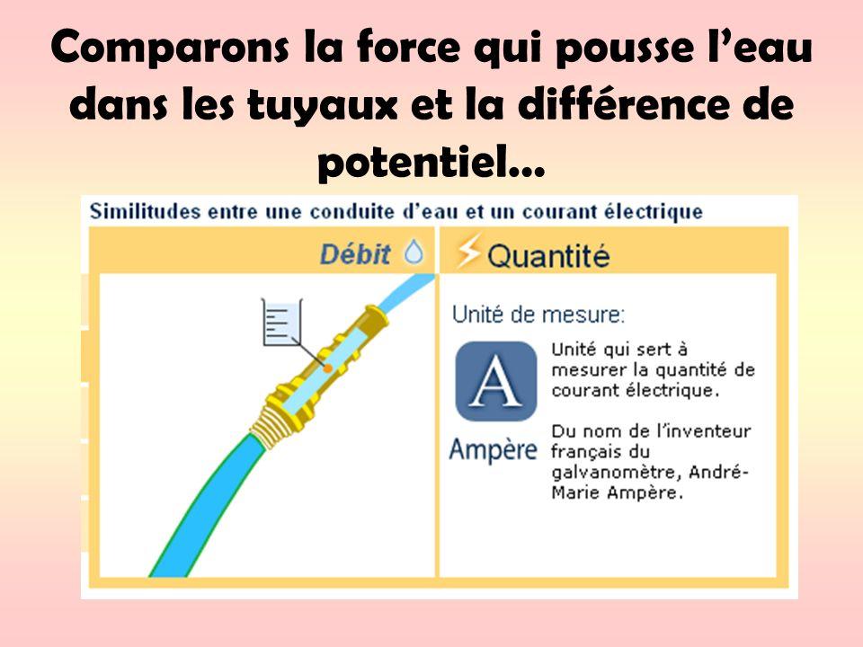 Comparons la force qui pousse leau dans les tuyaux et la différence de potentiel…