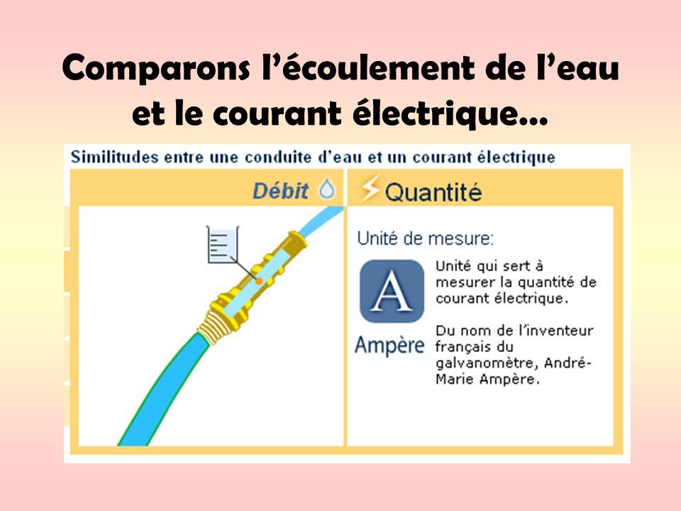 Comparons lécoulement de leau et le courant électrique…