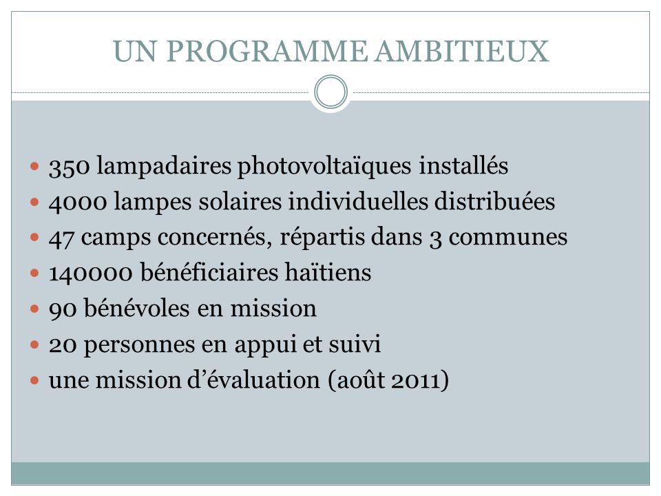 UN PROGRAMME AMBITIEUX 350 lampadaires photovoltaïques installés 4000 lampes solaires individuelles distribuées 47 camps concernés, répartis dans 3 communes 140000 bénéficiaires haïtiens 90 bénévoles en mission 20 personnes en appui et suivi une mission dévaluation (août 2011)