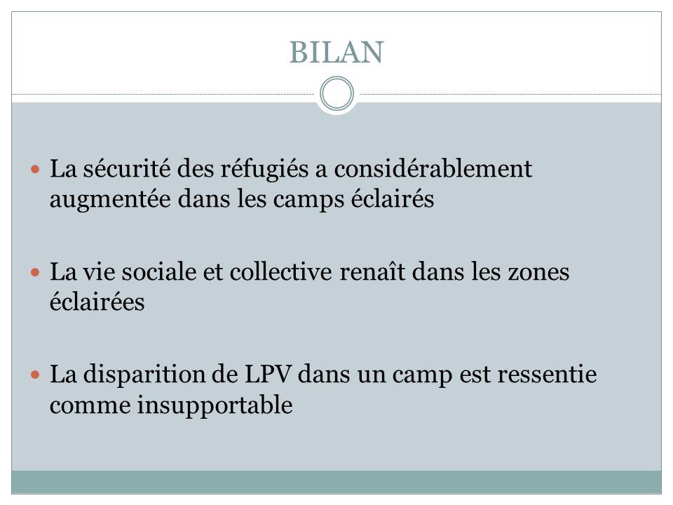 BILAN La sécurité des réfugiés a considérablement augmentée dans les camps éclairés La vie sociale et collective renaît dans les zones éclairées La disparition de LPV dans un camp est ressentie comme insupportable