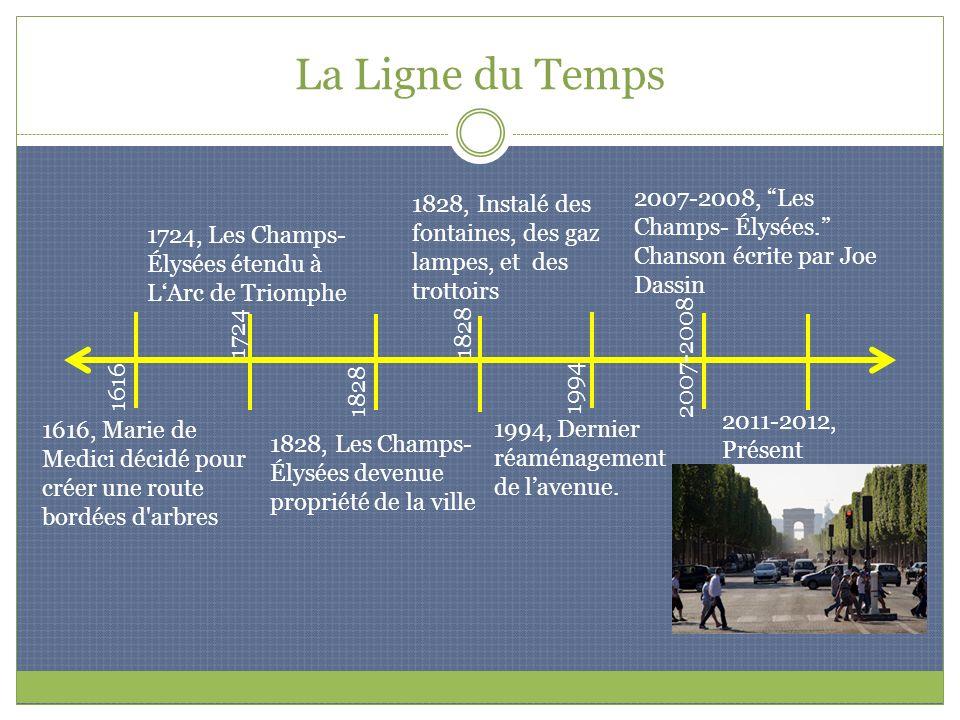 La Ligne du Temps 1616, Marie de Medici décidé pour créer une route bordées d'arbres 1828, Les Champs- Élysées devenue propriété de la ville 1724, Les