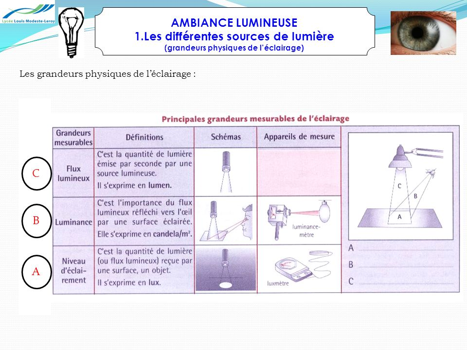 AMBIANCE LUMINEUSE 1.Les différentes sources de lumière (grandeurs physiques de léclairage) Les grandeurs physiques de léclairage : A B C